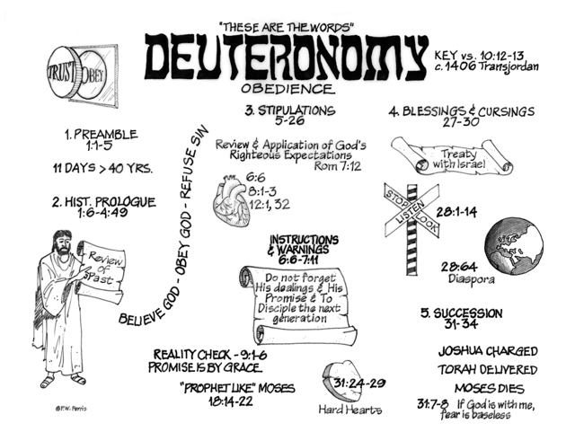 Commentary on the Book of Deuteronomy