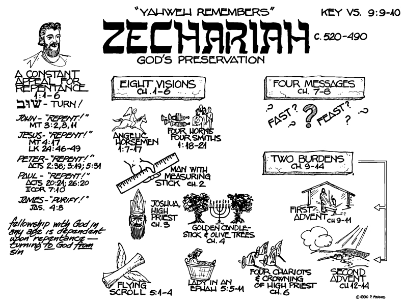 zechariah visions coloring pages - photo#24